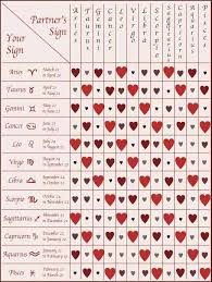 Virgo Horoscope Compatibility Chart No Wonder It Didnt Work Out With A Virgo Zodiac