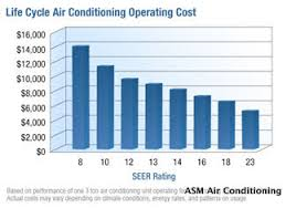 carrier 16 seer air conditioner price. seer vs eer operating costs carrier 16 seer air conditioner price u