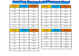 Fraction Chart Up To 100 12 Credible Decimal Chart 1 100