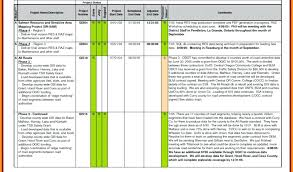 Daily Status Report Template Excel Weekly Sales Test – Pumpedsocial