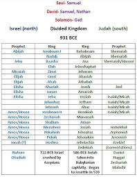 Chart Of Kings Of Israel And Judah With Prophets The Kings Of Both Kingdoms And The Prophets Who Prophesied