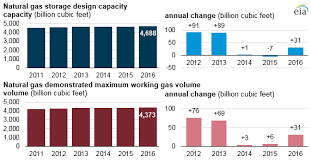 Natural Gas Storage Chart U S Natural Gas Storage Capacity Increased Slightly In 2016