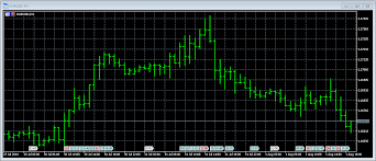 How Do I Open A Chart On Metatrader 5