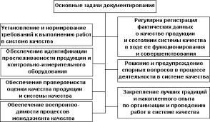 Контрольные вопросы Цель документирования системы качества заключается в создании организационно методической и нормативной основы для построения и функционирования системы
