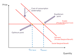 Negative Externality Graph Market Failure Revisionguru