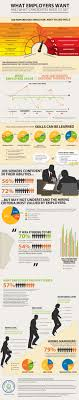 Skills Employers Look For What Skills Do Employers Want From Candidates Infographic