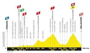 Vorschau: 11. Etappe der Tour de France 2021 – Profil, Karte, Anstiege    Spektakel am Mont Ventoux