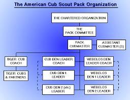 Pack Organization Chart Pack Leadership