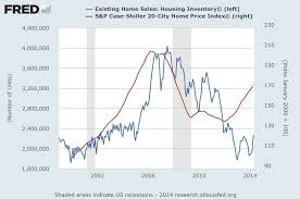 The U S Housing Recovery In Six Charts Fortune
