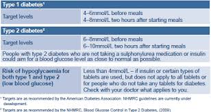 Normal Diabetes Reading Chart Blood Glucose Monitoring