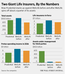 americans shun life insurance forcing new tactics at prudential