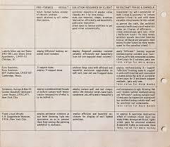 art critique twenty hueandi co essay critique on art and architecture by george maciunas 1964