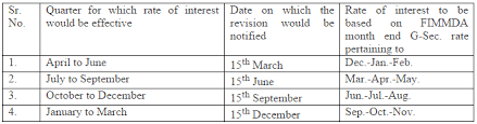 Nsc Interest Rate 2019