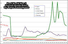 000 Rate All Ww2 Major Are Post Home Participants Death The Population Rates By Project – Violent Of 100 Per