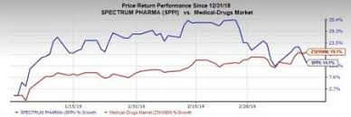 Sppi Stock Chart Spectrum Pharma Sppi Withdraws Rolontis Bla Shares Down