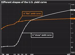 Trading 101 The Inversion Of The Us Treasury Yield Curve