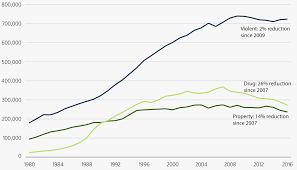 U S Prison Population Trends Massive Buildup And Modest