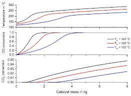 Methanation Reactor Design Energies Free Full Text Kinetics And Reactor Design