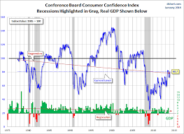 Consumer Confidence Index Chart 2017 Consumer Confidence Surveys As Of January 31 2014