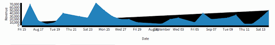 Dc Js Line Chart Showing Extra Filled Line At Average Change