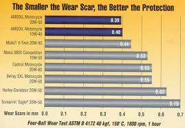 Harley Davidson Engine Oil Capacity Chart Harley Davidson Oil And Wear Test Comparisons Harley