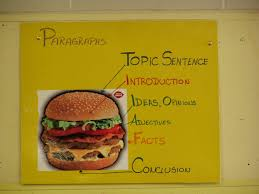 hamburger model of essay writing