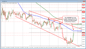 More Selling In The Gbpusd Eurgbp Moves Higher And Gbpjpy