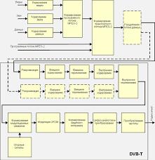 Реферат Методы передачи данных в цифровом телевидении