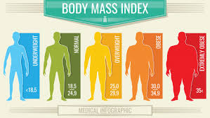 Obesity Chart For Males Man Body Mass Index Fitness Bmi Chart With Male Silhouettes