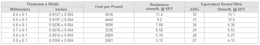 Size Conversion Chart For Round Flat And Ribbon Wire