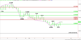 Aud Usd Forex Technical Analysis Upside Momentum Could
