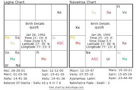 Navamsa Chart Prediction For Marriage Astrology Quiz 6 What Kind Of Marriage Did The Native Had