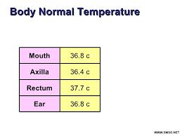 Fever Temperature Chart Ear Www Bedowntowndaytona Com