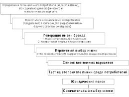 Генерация имени бренда Школа рекламиста ru