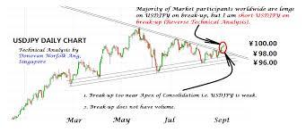 Usd Jpy Daily Chart Donovan Norfolks Market Analysis Usd Jpy Daily Chart 5
