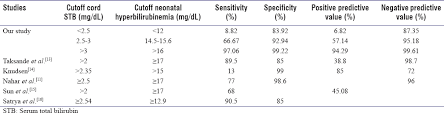 Bilirubin Range Newborn Chart Correlation Of Cord Blood Bilirubin Values With Neonatal