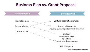 it business proposal business plan vs grant social impact architects social impact