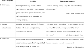 Career Success Definition Perceived Meanings Of Career Success Major Categories