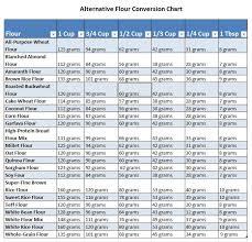 Gluten Free Flour Conversion Chart Resources Baking Conversion Chart Gluten Free Flour