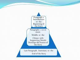 creative process writing degree online program