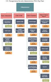 Dhs Org Chart Tsa Org Chart Insights The American Transportation Security