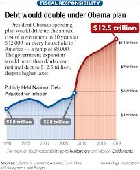 National Debt By President Chart National Debt Looms Over America As A Growing Issue