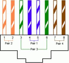 cat5 wiring diagram b cat 6 568 c wiring diagram \u2022 wiring diagrams rj45 socket wiring at Cat 4 Wiring Diagram