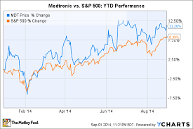 Medtronic Stock Price Chart 3 Reasons Medtronic Inc S Stock Could Fall The Motley Fool