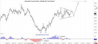 Cocoa Futures Chart December Cocoa Futures Trilateral Inc