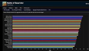 8 2 Dps Ranking Wow
