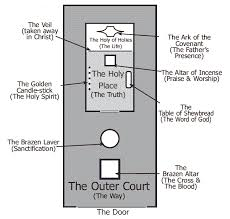 Diagram Of The Tabernacle Is Based On The Layout Of The