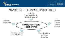 brand management objectives strategic brand management pertemuan 16 buku 1 hal ppt video