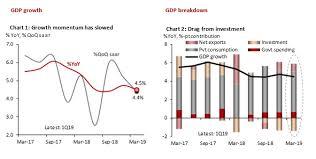 Malaysia Chartbook Slow Growth Weak Inflation