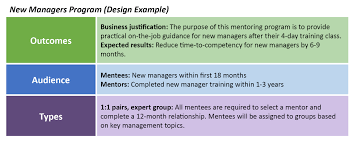 Types Of Program Design River How Do I Design A Mentoring Program